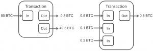 Bitcoin transaction. The balance is being checked by refferrals to previous transactions. Uitleg blockchain. Een illustratie van een bitcoin transactie. Het saldo wordt gecontroleerd aan de hand van verwijzingen naar eerdere transacties.