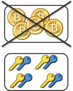 Cryptocurrency wallet, private en publieke sleutels.