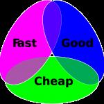 Euler diagram. Fast, good or cheap. Pick any two. Hiring specialist for specific jobs. Specialisten werken snel, goed of goedkoop. Kies er twee. Schaalvoordeel.