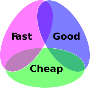 De ijzeren driehoek van project management, good, fast, cheap.