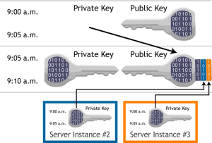 Publieke sleutels en private sleutels