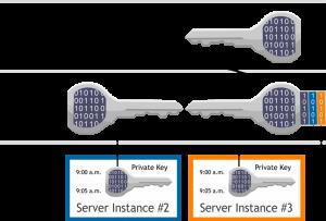Private sleutel en publieke sleutel.