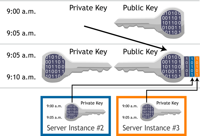 Private sleutel en publieke sleutel