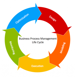 Business process life cycle.