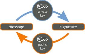 Private sleutel en publieke sleutel voor de Ethereum wallet.