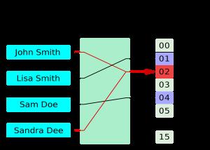 hash functie