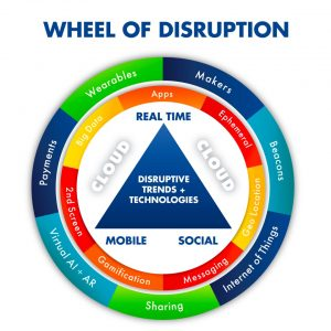 Wheel of disruption, blockchain governance.