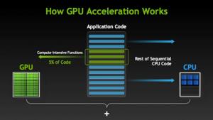 Hoe werkt GPU acceleratie? Ethash Proof of Work