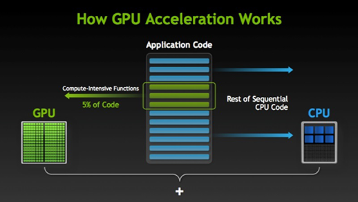 Hoe werkt GPU acceleratie?