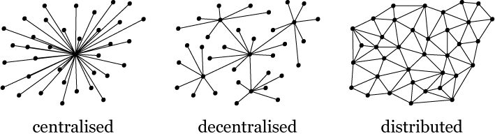 Centralised, decentralised, distributed.