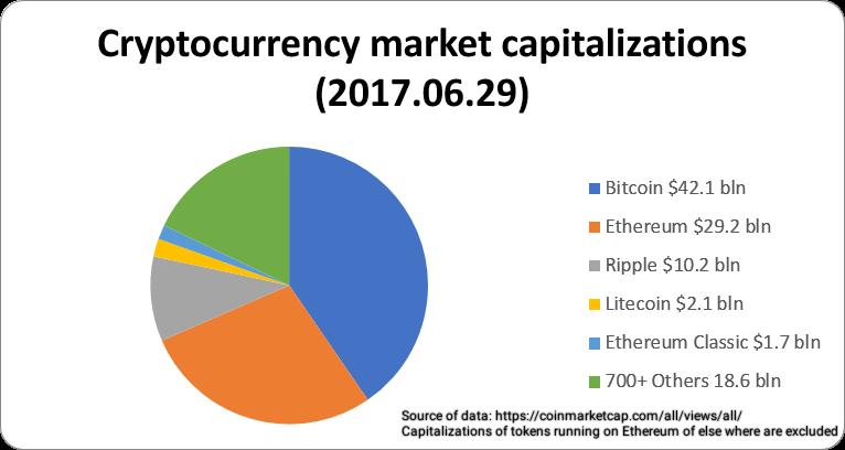 Marktkapitalisatie en digitale betalingseenheden, beurswaarde van cryptocurrency's.