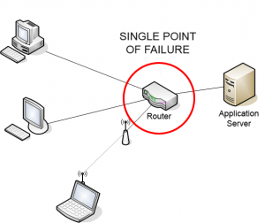 Singel point of failure