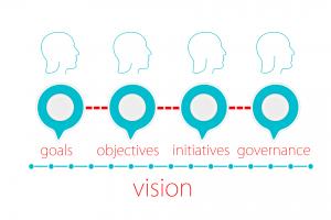 Doelen, initiatieven, governance, bestuur.