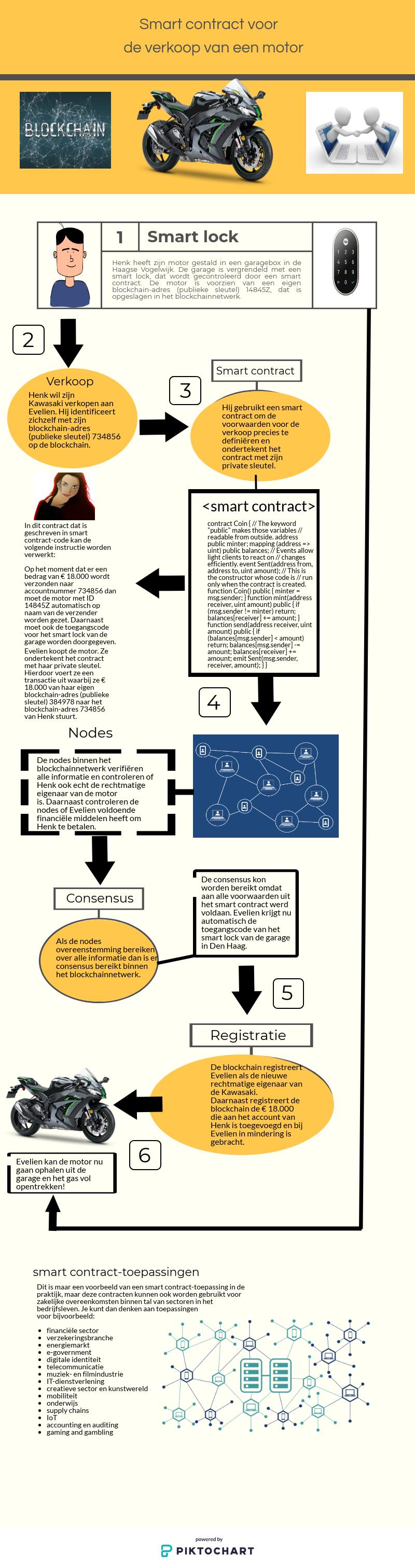 Infographic over het coderen van een smart contract